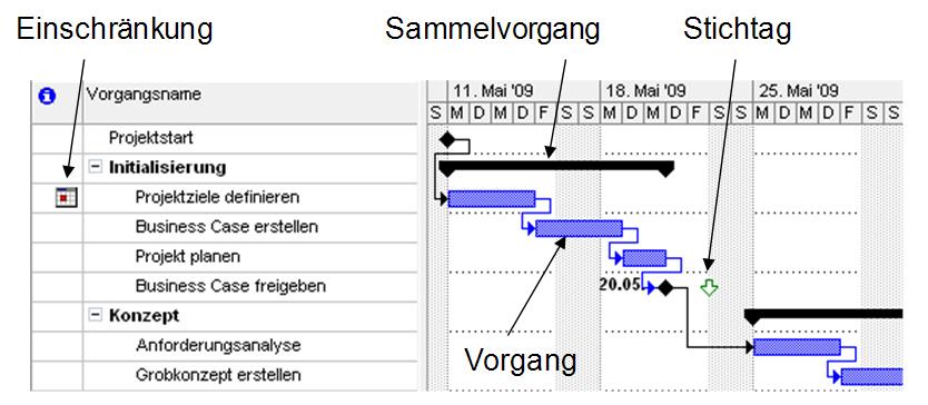 Erklärung_Projektplan