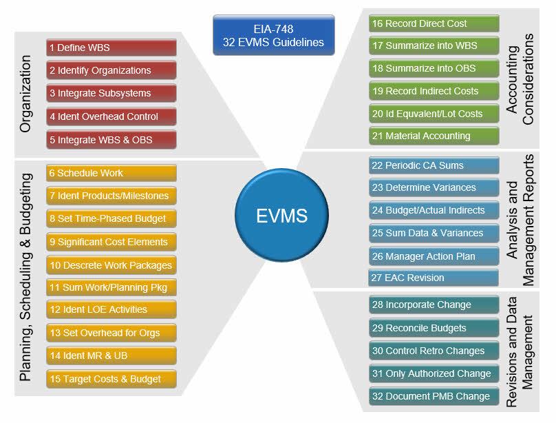 Die 32-EVMS-Criteria-EIA-748