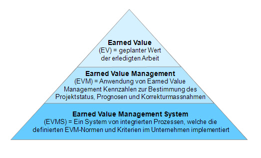 Earned Value Management EVMS System Hyrarchie