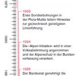 Gotthard-Timeline
