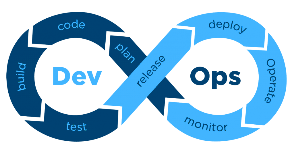 Der DevOps Lifecycle