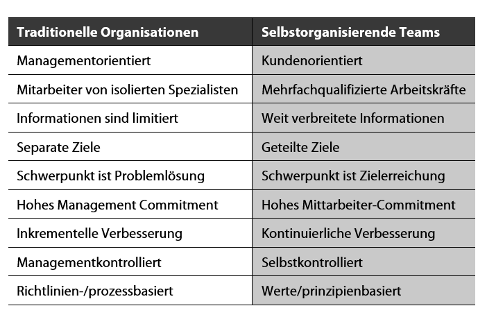 Traditionelle Organisationen versus selbstorganisierende Teams