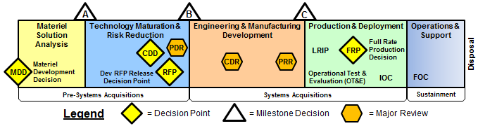 Meilensteine des DoD Acquisition Processes